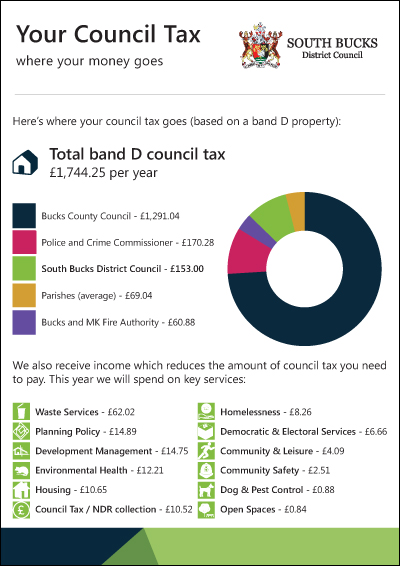 Council Tax Band D Image